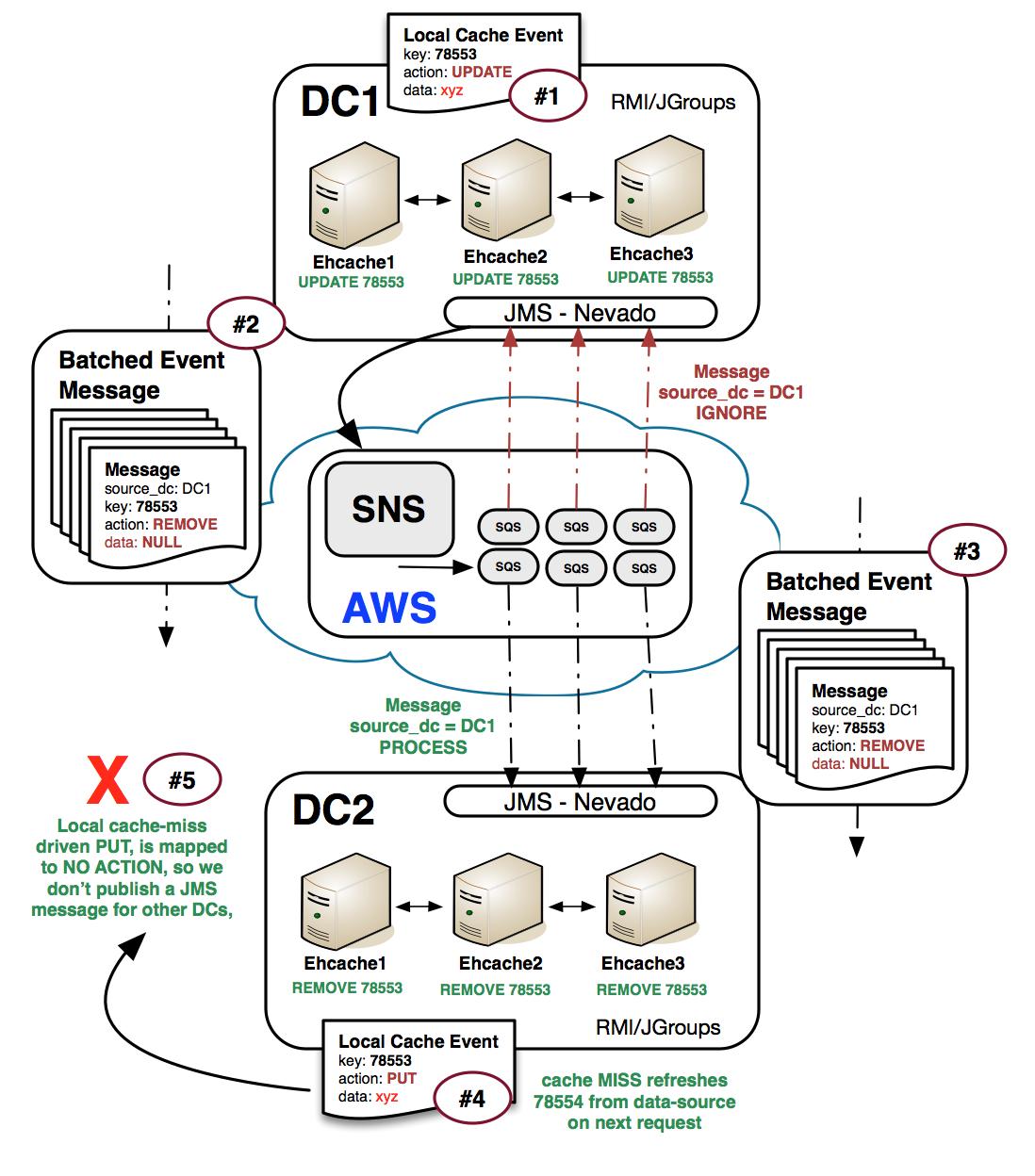 Part 2: Nevado JMS, Ehcache JMS WAN replication and AWS