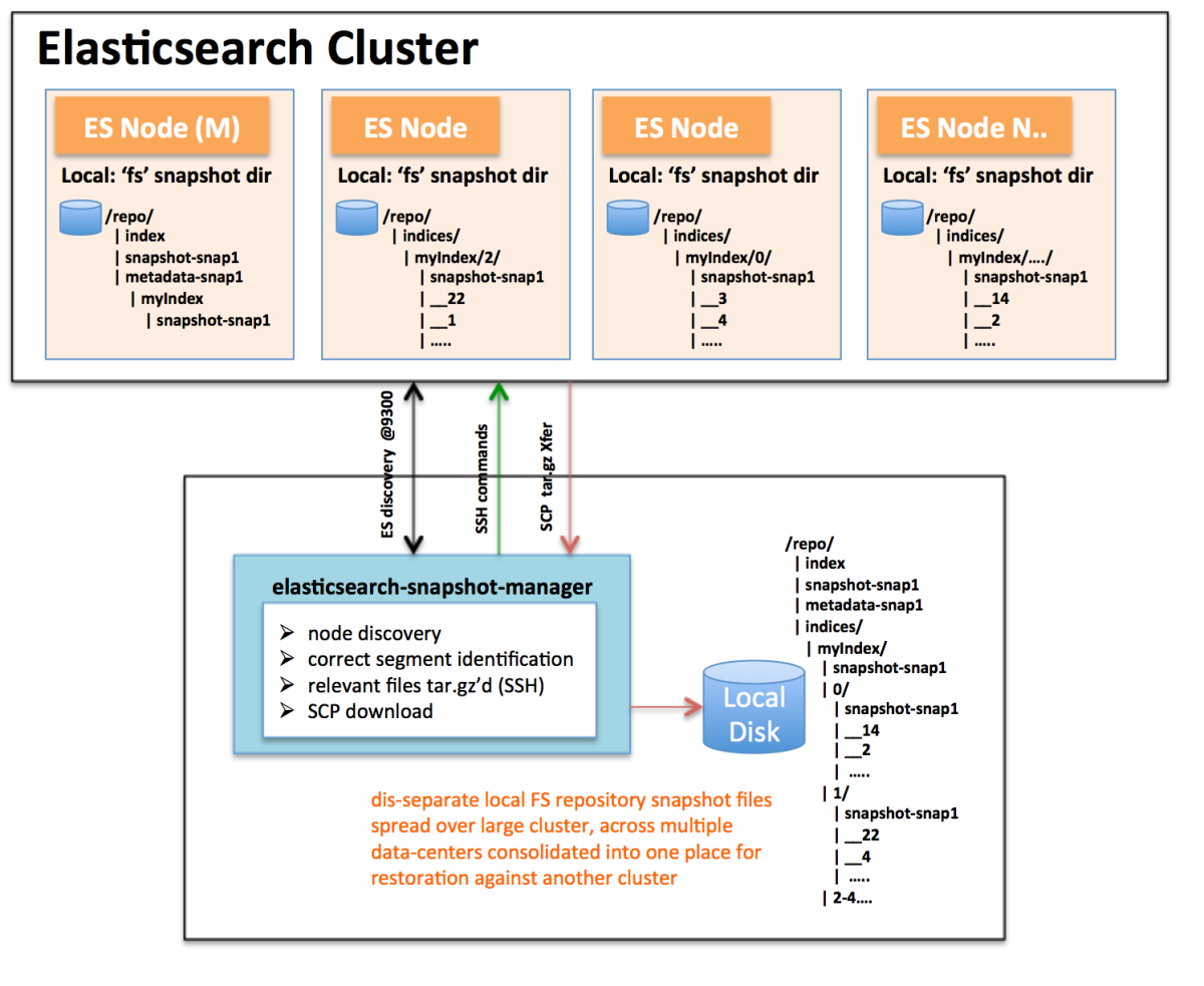 Aggregate  Backup Elasticsearch Fs Snapshots Across A Widely Distributed Cluster  U2013 Bits Of Info