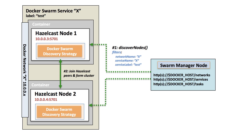 Hazelcast discovery with Docker Swarm – bits of info