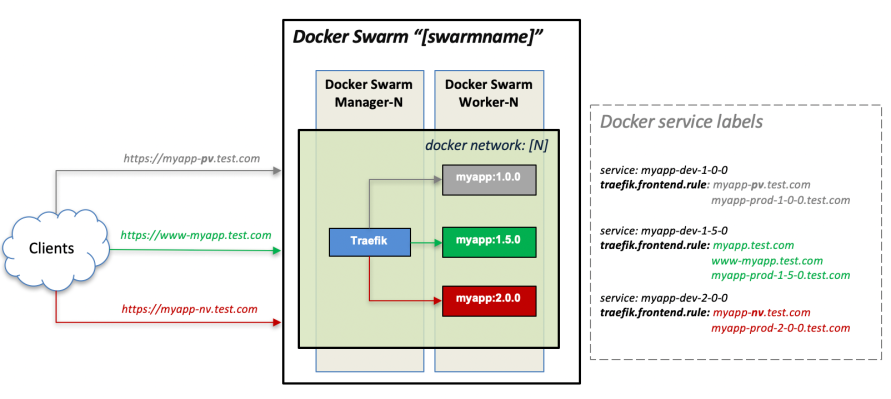 Simple architecture for Docker Swarm and Traefik footprints