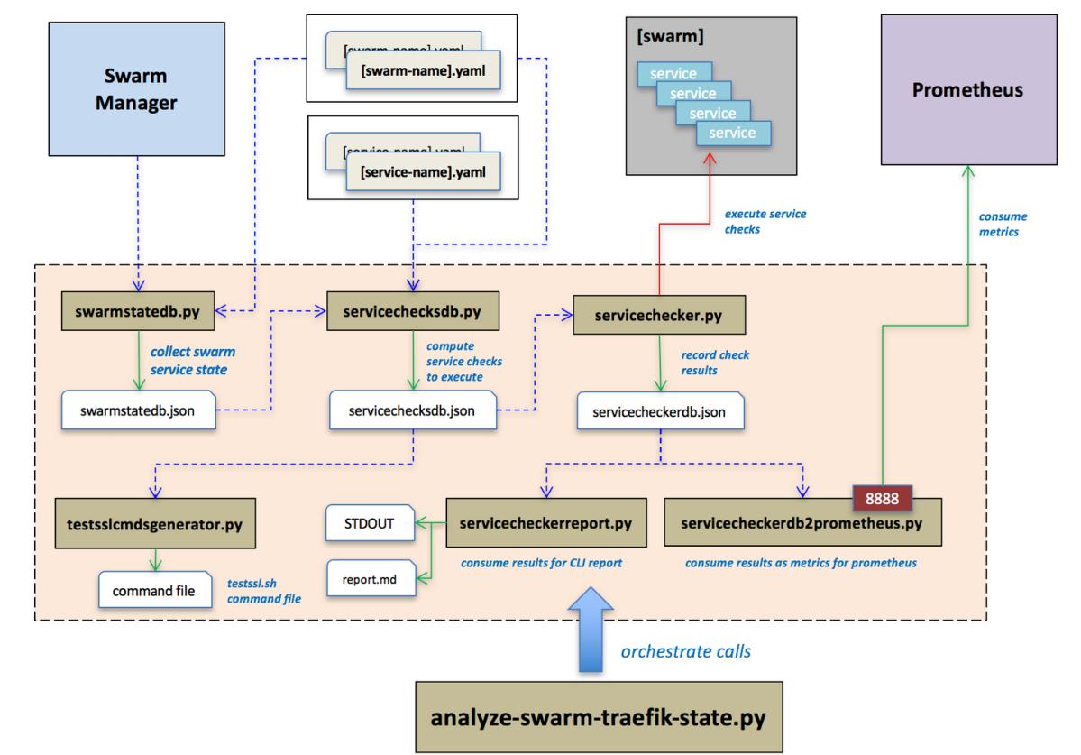 Docker Swarm Traefik state analysis – bits of info